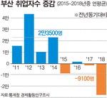 부산 취업자 4년간 연평균 9000명↓…경남은 2만2000명↑
