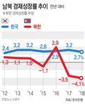 북한, 작년 GDP -4.1% 또 뒷걸음질…'고난의 행군' 이후 22년 만에 최저