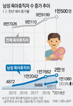 육아휴직자 5명 중 1명이 '아빠'…1년 새 31% 늘어