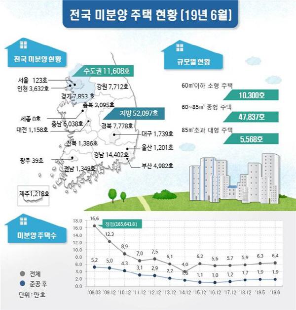 부산지역 미분양아파트 3개월 연속 감소세, 6월말 4982가구