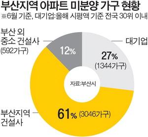 부산 미분양 61%가 지역업체 물량…'브랜드 쏠림' 심화