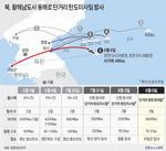 '평화경제' 언급 하루 만에 북한 미사일 쏴…머쓱해진 청와대