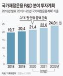 정부, 소재·부품·장비 국산화 총력…내년 국가 R&D 예산 22조 안팎 전망
