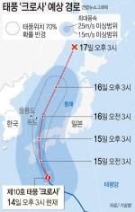 태풍 '크로사' 부산·경남 타격 줄 수도