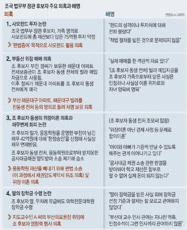 이번엔 '딸 황제 장학금' 의혹…청문회 정국 '조국 블랙홀'
