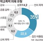 """경남 초등생 3.4% """"학폭 피해 경험"""", 작년비 1.2%P ↑…언어 폭력 최다"""