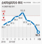 일본 규제·미중 분쟁 겹악재 여파, 소비심리 2년7개월만에 최저