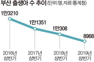 '저출산 쇼크' 가속…부산 상반기 출생아 1만 명 붕괴