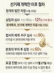 11월 27일 본회의 표결 가능…한국당 반발에 '산 넘어 산'