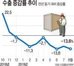 8월 수출액 14% 줄어…9개월 연속 마이너스