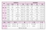 한국 청소년야구팀, 조 1위로 슈퍼라운드 진출