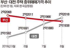 부산 집값 대전에도 추월당했다