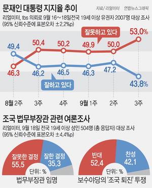 조국 임명 역풍…문재인 대통령 지지율 43.8% '취임 후 최저'