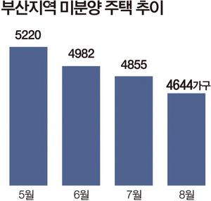 부산 미분양 감소세 뚜렷…사하구 관리지역 해제 '청신호'