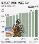 한미, 24일부터 서울서 새 방위비협상