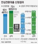 안심대출 한도 4배 74조 신청…'집값 커트라인' 2억 원대 전망
