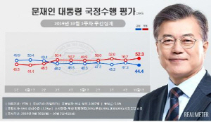 文대통령 국정지지도, 2.9%p 내린 44.4%…취임 후 최저치