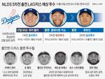 다저스 막다른 골목길…류현진·커쇼 다 나온다