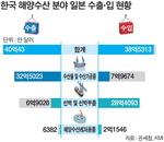 대일 수출 주력품은 수산물·가공, 일본서 수입 대다수는 선박·부품