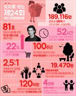 숫자로 보는 '제24회 부산국제영화제'