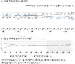 文대통령 국정지지도 39%…취임 후 처음 30%대 기록