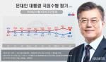 문재인 대통령 국정 지지도 '45.0%' 약진세 … 조국 사퇴 이후 반등