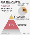 전세계 상위 0.9% 부자가 富 44% 독점