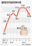 궐련형 전자담배 3분기 판매량 14% 급감
