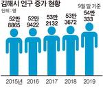 김해로 대이동…인구 성장세 단연 두각