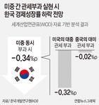 """""""미중 관세전쟁 땐 한국 성장률 0.3%P 하락"""""""