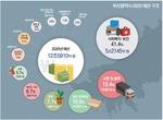 재정 지출 늘려 경기부양…보행도시·미세먼지 예산 2배 증가