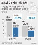 코스피 상장사 1~3분기 영업익 39%·순익 45% 급감