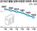 김해 미분양 감소세…부동산 시장 급화색