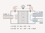 수소와 산소가 결합해 발생하는 이온을 전력으로 사용