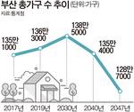 부산 2047년 가구 수 128만…감소 속도 1위