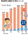 육아휴직 아빠 47% 늘었다