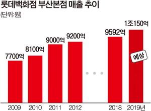 롯데백화점 부산본점 '매출 1조시대'…경기침체 속 명품이 견인