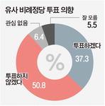"""50.8% """"비례정당에 투표 안 할 것""""…'비례한국당' 창당 땐 PK선 위력적"""