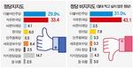 """""""한국당 안 찍는다"""" 43.1%…확장성 한계 뚜렷"""