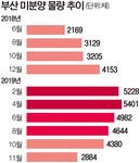 해수동 풀리자 부산 미분양 급감, 11월 2884채로 줄어