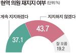 """""""현역 의원 지지 안 한다"""" 43.7%"""