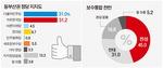 동부산(남·수영·기장·해운대) 민주 31%-한국당 31.2%…보수 아성 지각변동 조짐