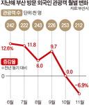 부산 찾은 외국인 관광객 수, 13개월 만에 마이너스 성장
