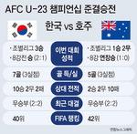 도쿄까지 1승…김학범호, 22일 호주 꺾으면 올림픽 직행