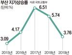 작년 부산 땅값 상승률 3.76% 그쳐