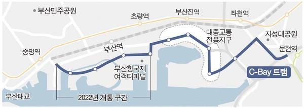 중앙역~북항 트램 2022년 조기 개통