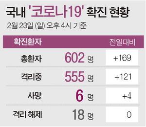 부울경 32명 확진…부산 동래구 온천교회 '슈퍼전파지' 되나
