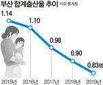 작년 부산 합계출산율 역대 최저…0.9명도 무너져