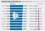 PK국회의원 후원금 여당 쏠림 여전…부산 상위 10명 중 6명이 민주당