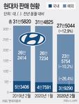 2월 완성차업계 판매 11% 급감…내수 11년만에 최저